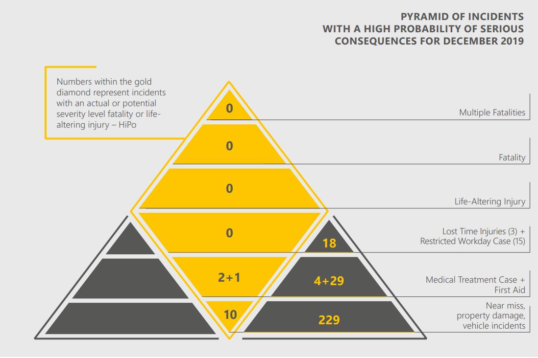 PYRAMID OF INCIDENTS WITH A HIGH PROBABILITY OF SERIOUS CONSEQUENCES FOR DECEMBER 2019