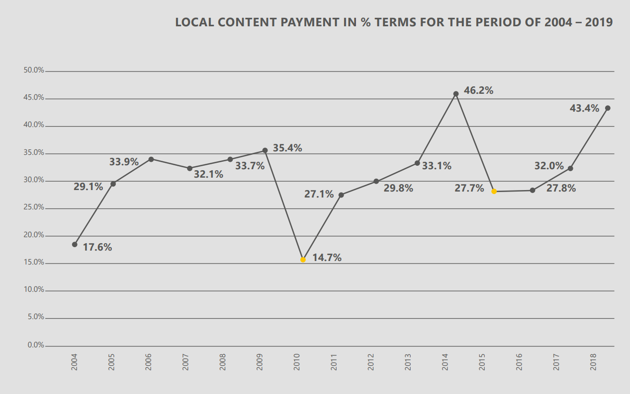 LOCAL CONTENT PAYMENT IN % TERMS FOR THE PERIOD OF 2004 – 2019